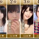 龍が如くのAV女優人気投票の中間発表キタ━(゚∀゚)━!